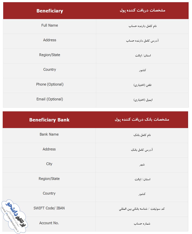 جدول اطلاعات مورد نیاز برای حواله ارزی دانشجویی سوئیفت